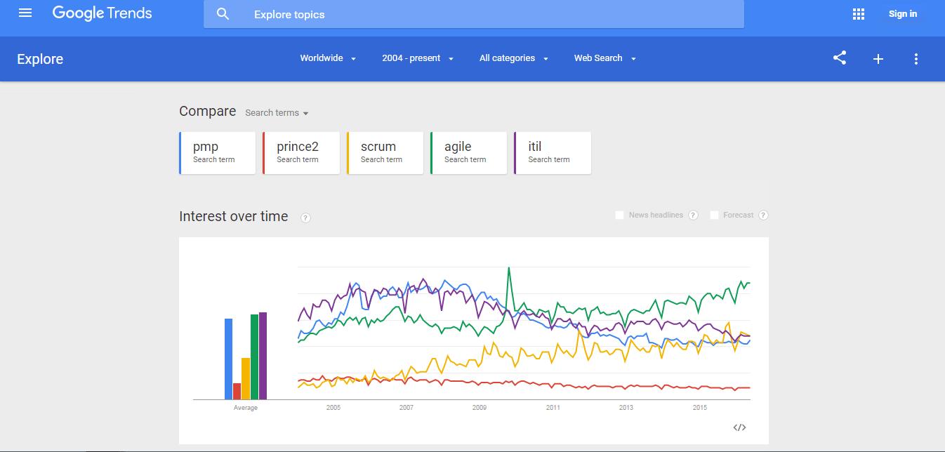 Googl-trends